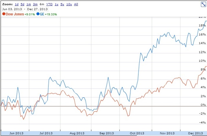 GE stock prices compared to the Dow Jones Industrial Average (taken from Google Finance). Announcements of GE's interest in 3-D printing were published throughout the fall.